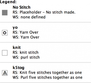 Fitting stitch patterns into vortex shawls