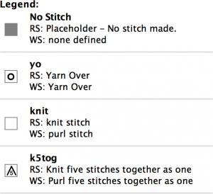Fitting stitch patterns into vortex shawls