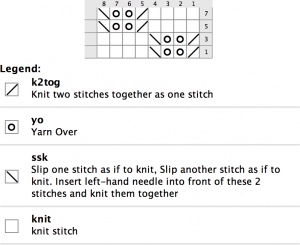 Knitting From Stash: How to design shawl knitting patterns based on yarn